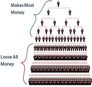 pyramid scheme structure of HB naturals