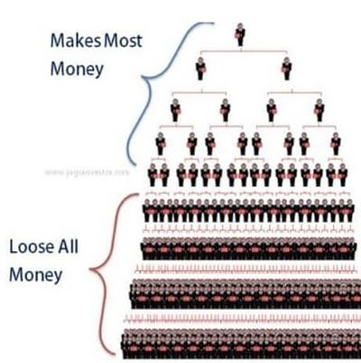 CannerGrow a ponzi scheme infographics