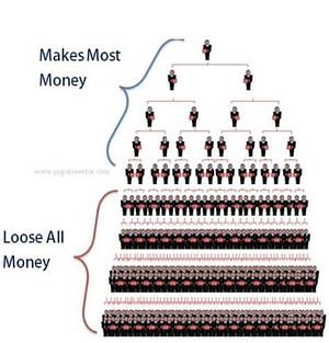 regenalife pyramid scheme structure